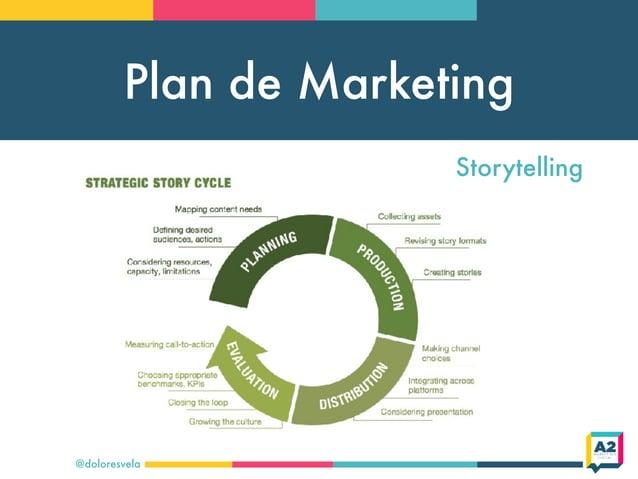 Plan de Marketing @doloresvela Storytelling