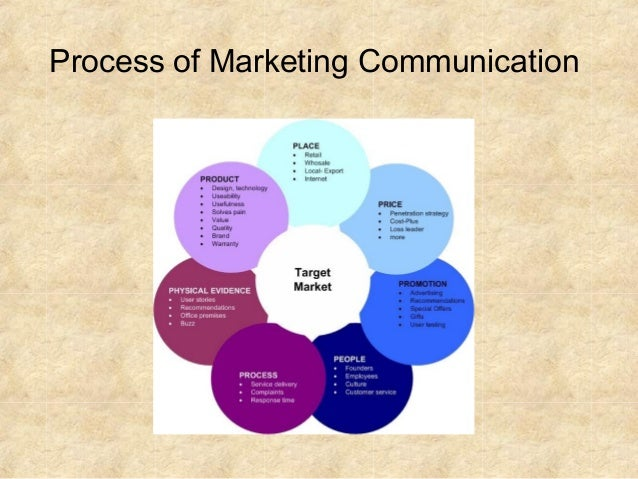 brand and marketing communication management 2 Brand_management_chap_6_full the following section presents an overview and critique of the major marketing communication option from a brand –building .