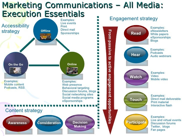 Creating a Marketing Communication Plan