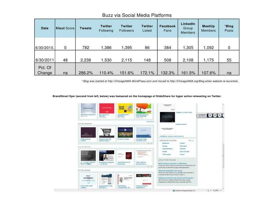 Buzz via Social Media Platforms                                                 Klout, Twitter, Facebook, LinkedIn, MeetUp...