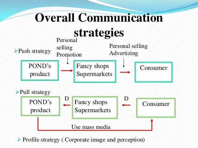 Marketing communication plan pond's