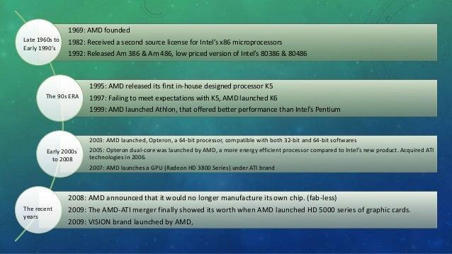AMD vs Intel Marketing