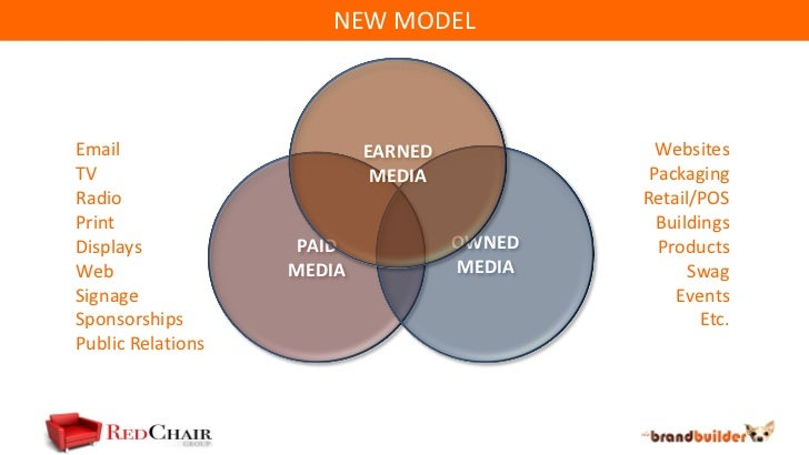mix marketing planning rules olivier blanchard channels