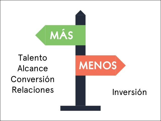 MÁS Talento Alcance Conversión Relaciones  MENOS Inversión