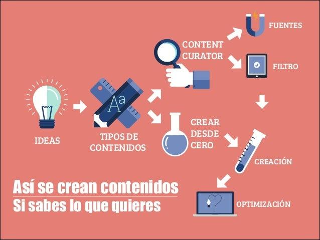 FUENTES  CONTENT CURATOR  IDEAS  TIPOS DE CONTENIDOS  FILTRO  CREAR DESDE CERO CREACIÓN  Así se crean contenidos  Si sabes...