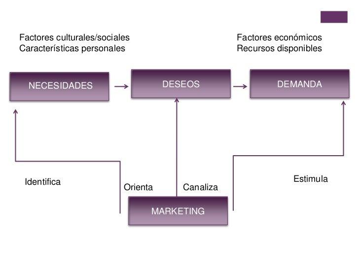 Factores culturales/sociales<br />Características personales<br />Factores económicos<br />Recursos disponibles<br />DESEO...