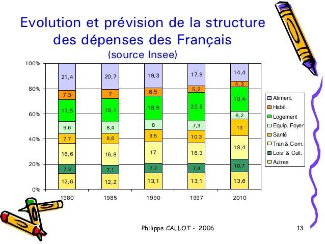 Evolution et prévision de la structure     des dépenses des Français               (source Insee)100%                     ...
