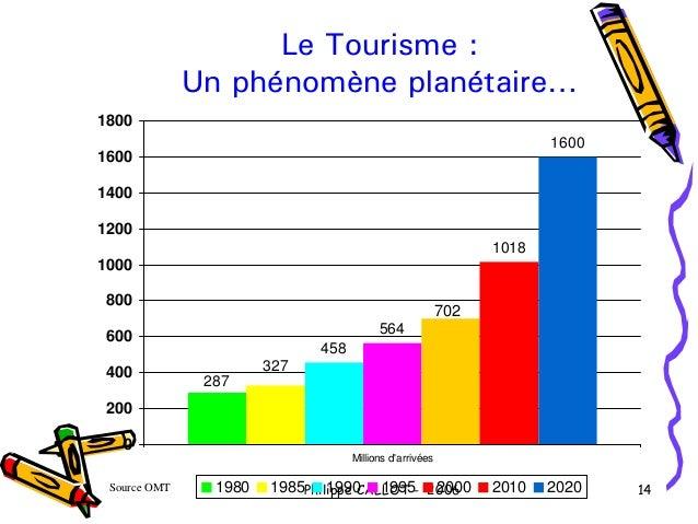 Le Tourisme :              Un phénomène planétaire…1800                                                                   ...