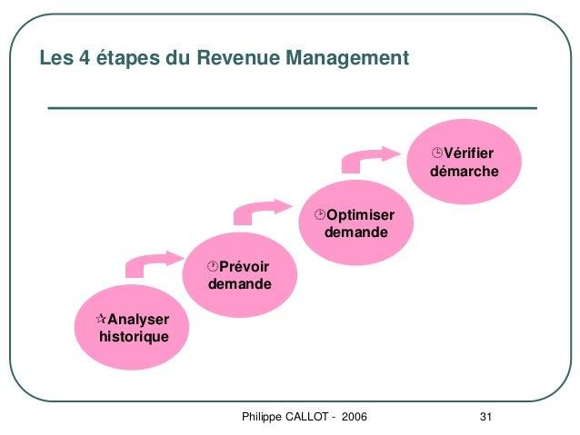 Les 4 étapes du Revenue Management                                                  Vérifier                              ...