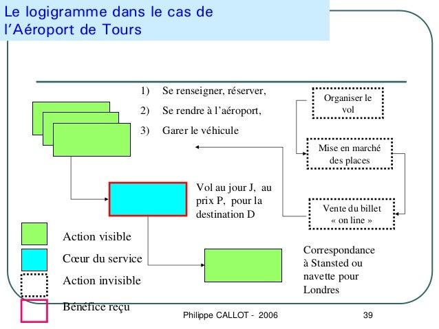 Le logigramme dans le cas del'Aéroport de Tours                        1)   Se renseigner, réserver,                      ...