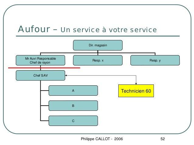 Aufour –               Un service à votre service                                  Dir. magasin Mr Auvi Responsable       ...
