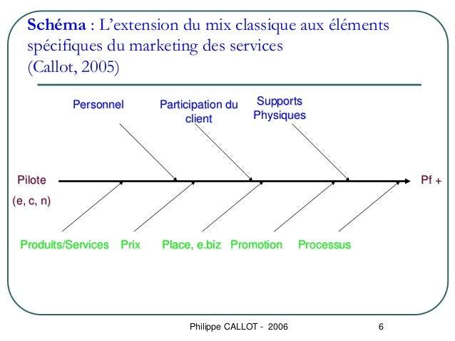 Schéma : L'extension du mix classique aux éléments   spécifiques du marketing des services   (Callot, 2005)            Per...