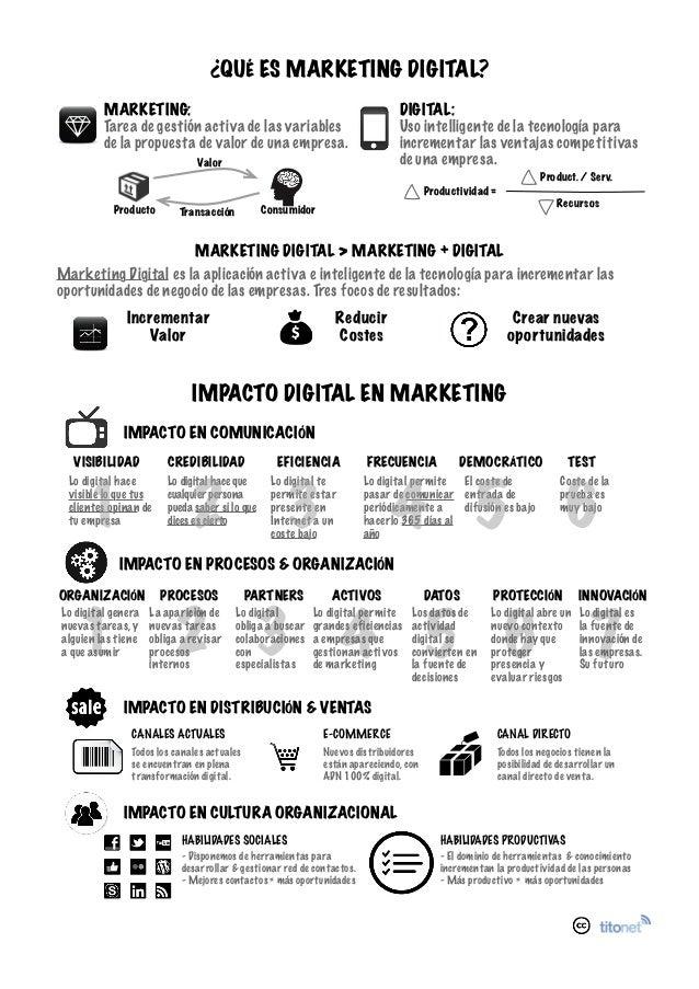 ¿QUÉ ES MARKETING DIGITAL? MARKETING: Tarea de gestión activa de las variables de la propuesta de valor de una empresa. DI...