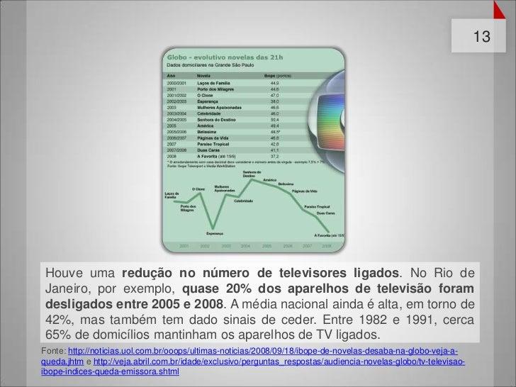 13 Houve uma redução no número de televisores ligados. No Rio de Janeiro, por exemplo, quase 20% dos aparelhos de televisã...
