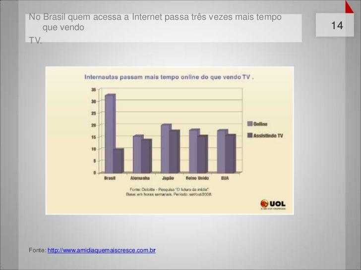 No Brasil quem acessa a Internet passa três vezes mais tempo    que vendo                                                 ...