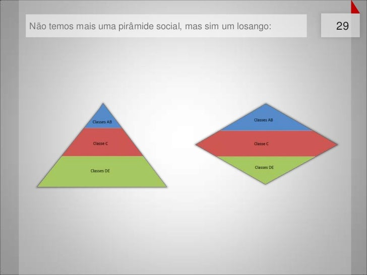 Não temos mais uma pirâmide social, mas sim um losango:   29