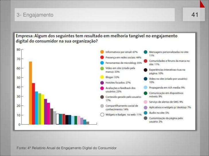 3- Engajamento                                                   41Fonte: 4º Relatório Anual de Engajamento Digital do Con...