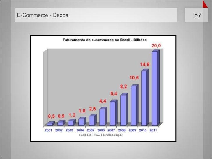 E-Commerce - Dados   57