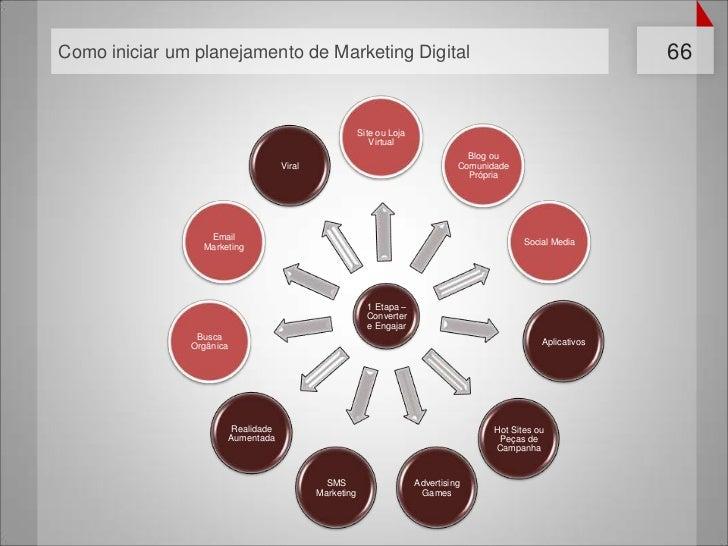 Como iniciar um planejamento de Marketing Digital                                                              66         ...