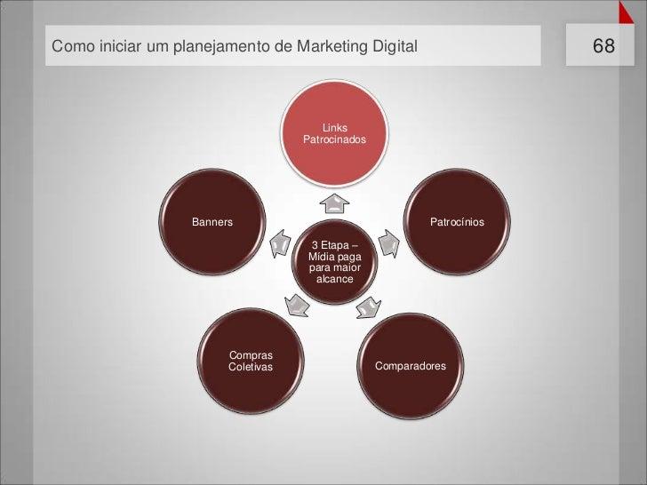 Como iniciar um planejamento de Marketing Digital                         68                                        Links ...