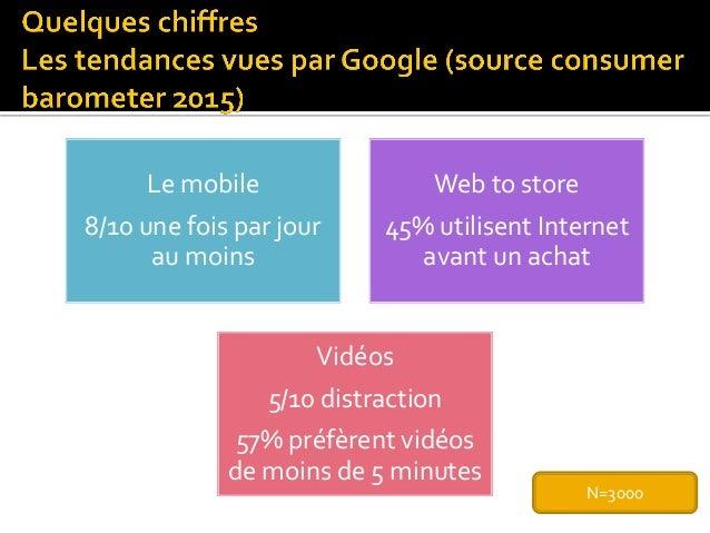 Le mobile 8/10 une fois par jour au moins Web to store 45% utilisent Internet avant un achat Vidéos 5/10 distraction 57% p...