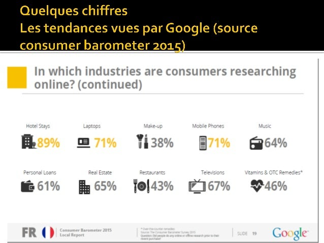 Marketing digital, nouvellestendances