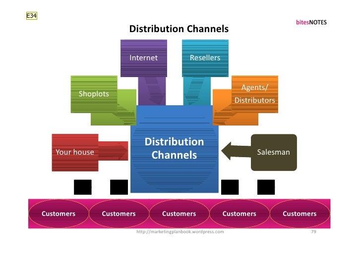 E34                                 Distribution Channels                                 Internet                    Rese...