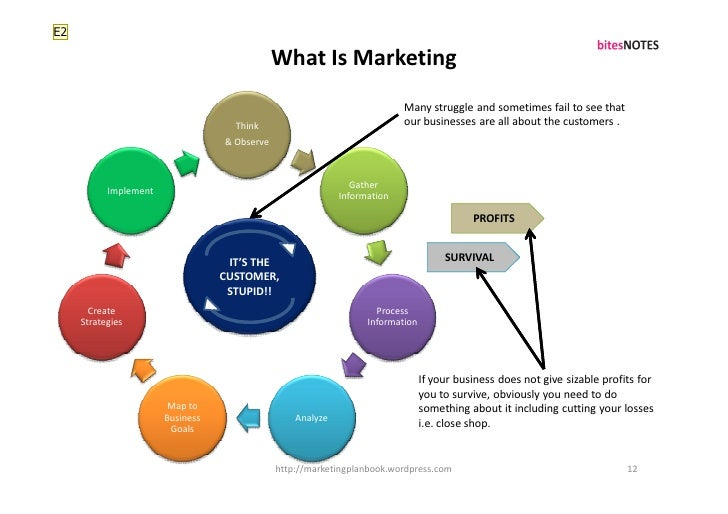 E2                                                What Is Marketing                                                       ...