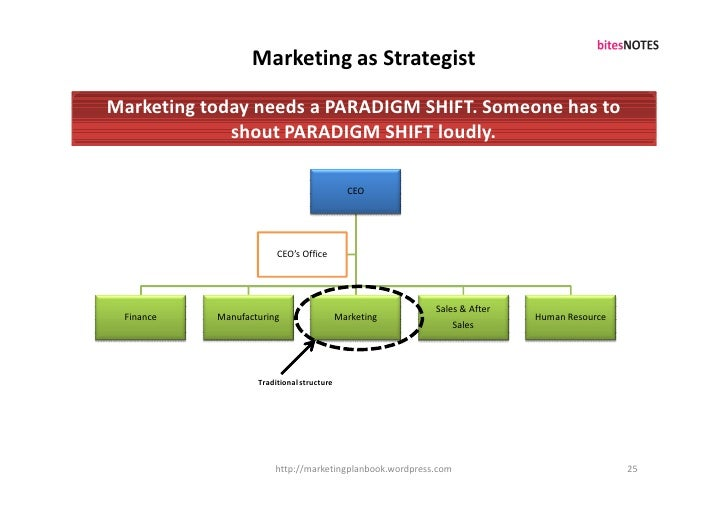 Marketing as Strategist  Marketing today needs a PARADIGM SHIFT. Someone has to              shout PARADIGM SHIFT loudly. ...