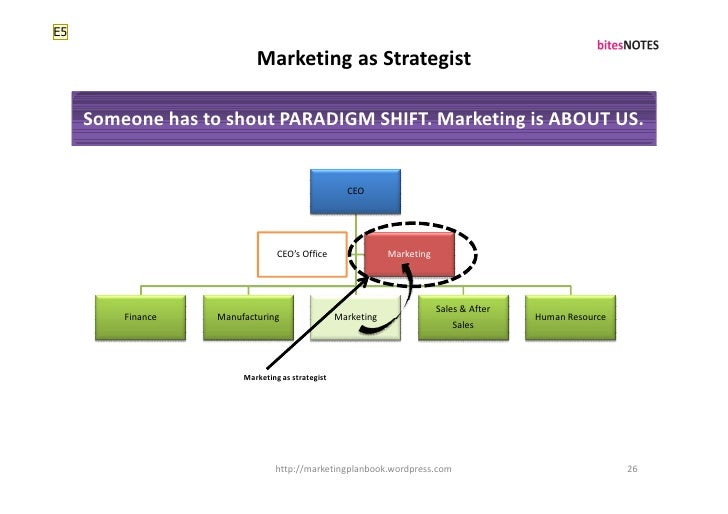 E5                             Marketing as Strategist       Someone has to shout PARADIGM SHIFT. Marketing is ABOUT US.  ...