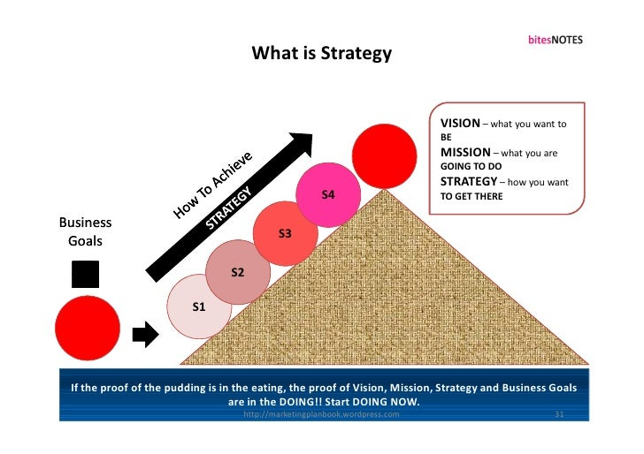 What is Strategy                                                                                VISION – what you want to ...
