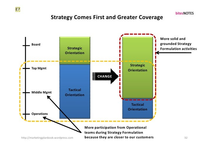 E7                            Strategy Comes First and Greater Coverage                                                   ...