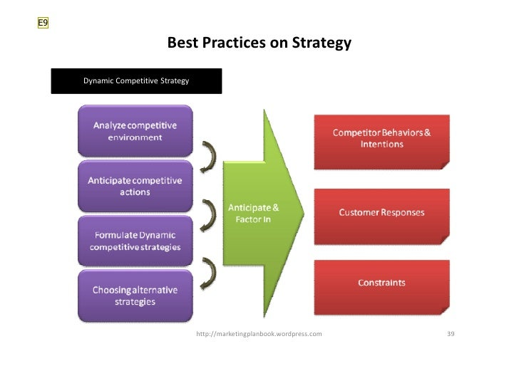 E9                             Best Practices on Strategy       Dynamic Competitive Strategy                              ...