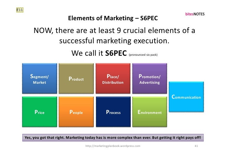 elements of strategic communication plan