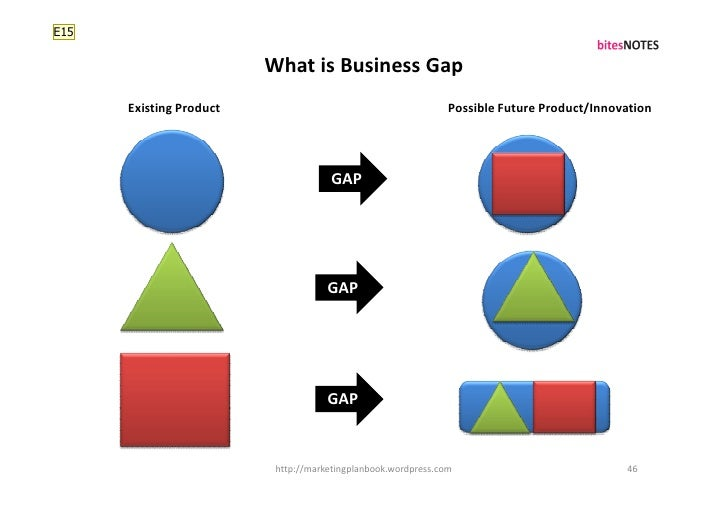 E15                           What is Business Gap       Existing Product                                         Possible...