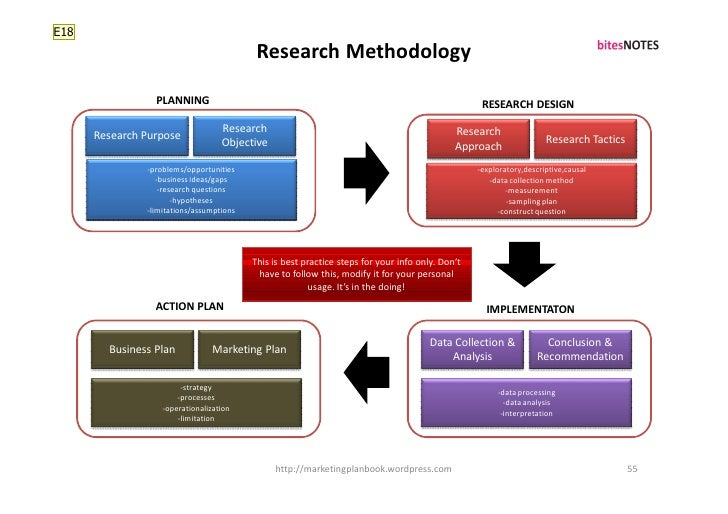 E18                                            Research Methodology                   PLANNING                            ...