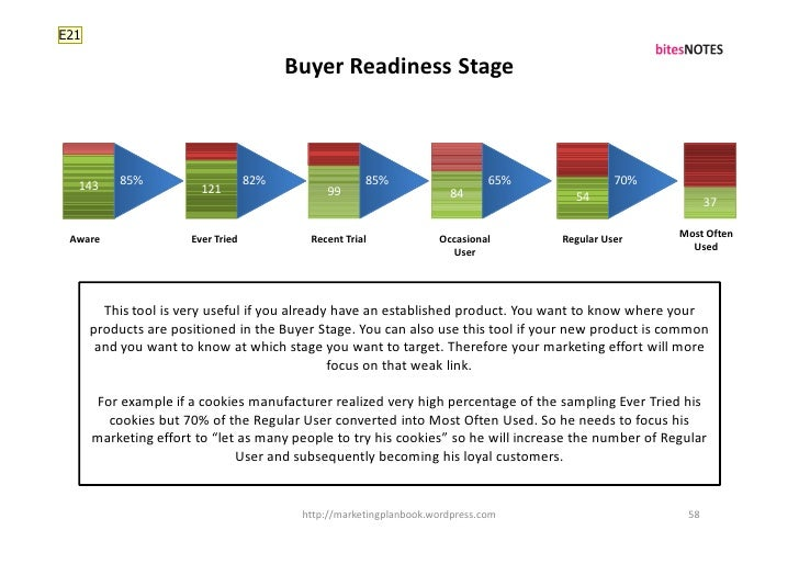 E21                                           Buyer Readiness Stage      143     85%                      82%             ...