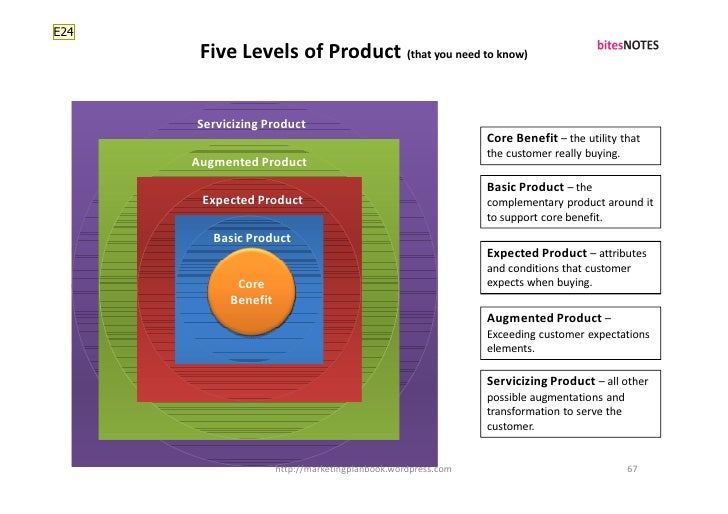 E24        Five Levels of Product (that you need to know)         Servicizing Product                                     ...