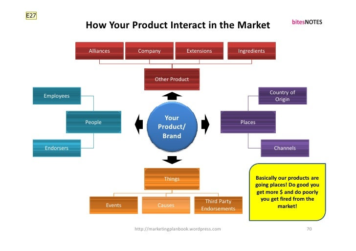 E27                   How Your Product Interact in the Market                     Alliances         Company              E...