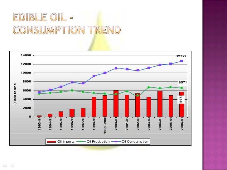Marketing Edible Oil Industry Slide 3