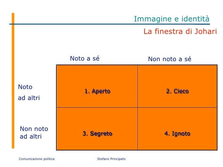 Introduzione al marketing elettorale - Finestra di johari ...