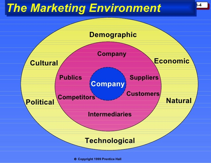 macro environmental factors to be considered before entering a market What you should know about china before entering the to anticipate market internet marketing iran leadership macro-environment marketing marketing.