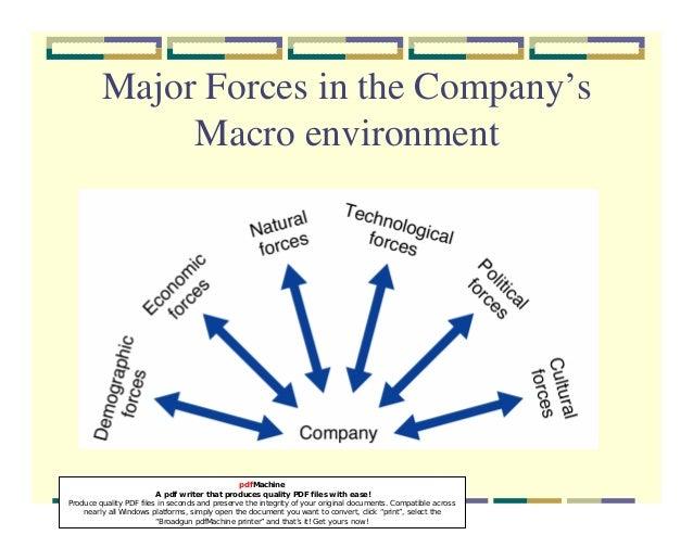 Micro marketing environment pdf files