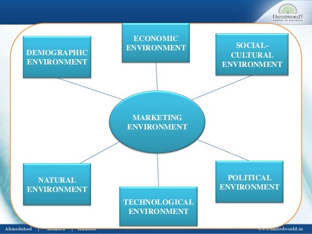 political environment and social environment marketing essay And cultural environment that create risk and pose uncertainty for foreign   examines the economic, political, and cultural factors that influence business.