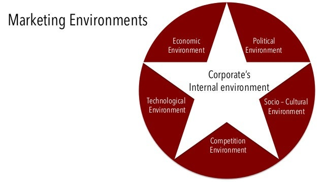 analyzing the marketing environment This slide will give complete view how to analyse the environment related to  marketing strategy must focus on external & on this basis look.