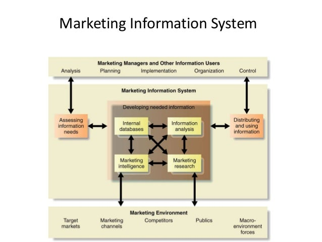 the marketing environment report Understanding the marketing environment when determining the best way to  market a product, the marketing team must analyze the marketing environment.