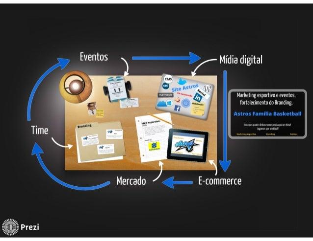 Marketing esportivo, branding e eventos