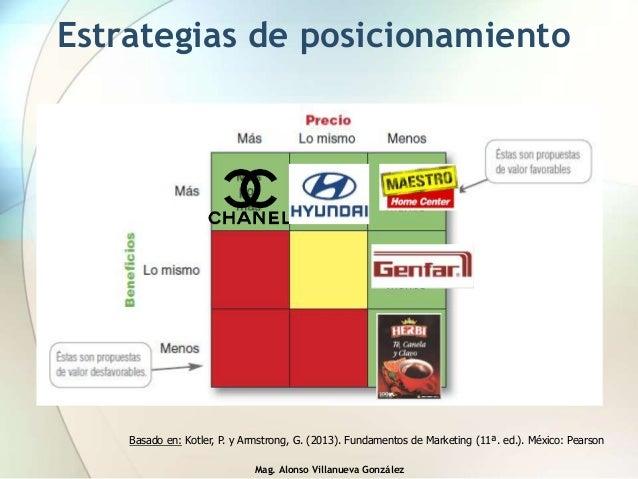 Mag. Alonso Villanueva González Estrategias de posicionamiento Basado en: Kotler, P. y Armstrong, G. (2013). Fundamentos d...