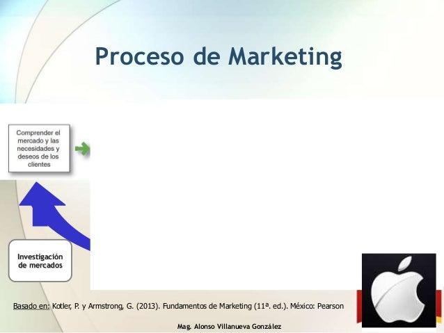 Mag. Alonso Villanueva González Proceso de Marketing Investigación de mercados Marketing estratégico: STP Marketing operat...