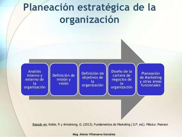 Mag. Alonso Villanueva González Planeación estratégica de la organización Analisis interno y externo de la organización De...